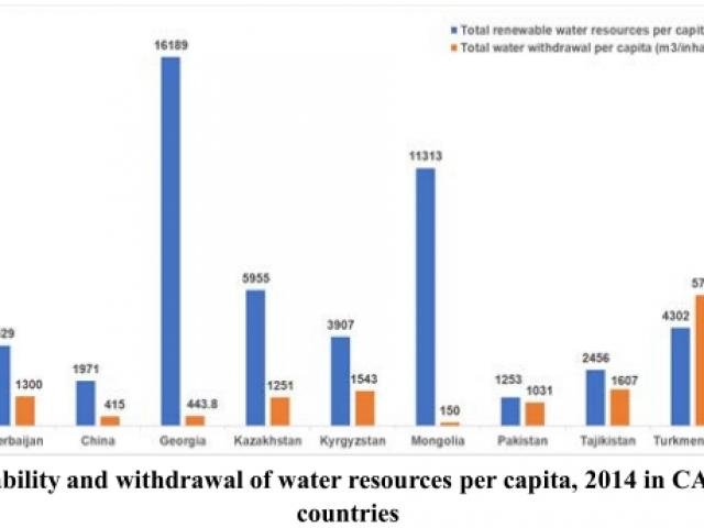 Water Management in CAREC region